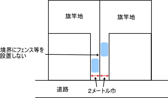 旗竿地の駐車場対策