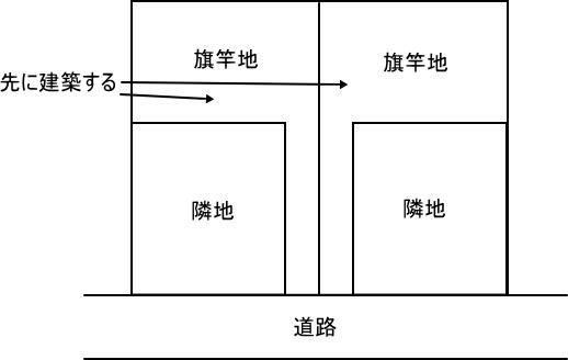 旗竿地から先に建築する図